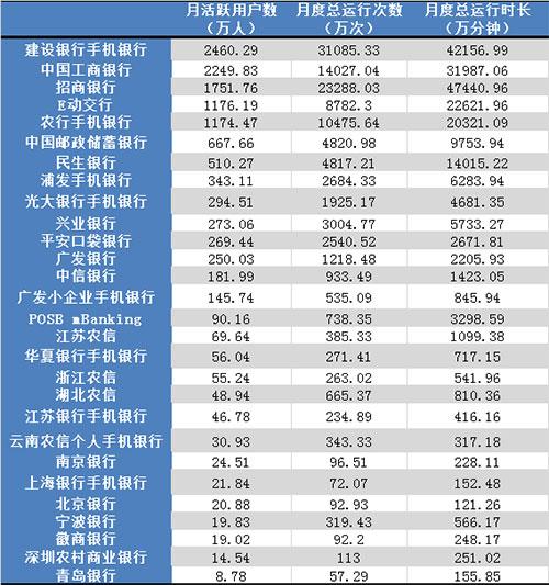 (注:月活跃用户是指;月活跃用户数,指每月运行过该手机银行APP一次及以上的用户总数,即为该手机银行APP的当月活跃用户数;日均活跃用户是指:指手机银行APP日活跃用户数的平均值,上表指2015年4月内各手机银行APP每天日活跃用户数的平均值;月度总运行次数是指:月度总运行次数,指各手机银行APP在2015年4月内活跃用户运行该APP的总次数之和。)